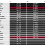 Parrilla de salida del GP de Abu Dhabi