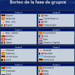 Sorteo fase de grupos de la Champions League