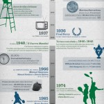 Curiosidades y datos del Torneo de Wimbledon