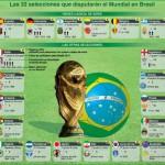 Lista países clasificados para el Mundial de Brasil 2014