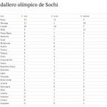 Medallero de los Juegos Olímpicos de Sochi 2014