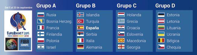 Sorteo grupos del Eurobasket 2015