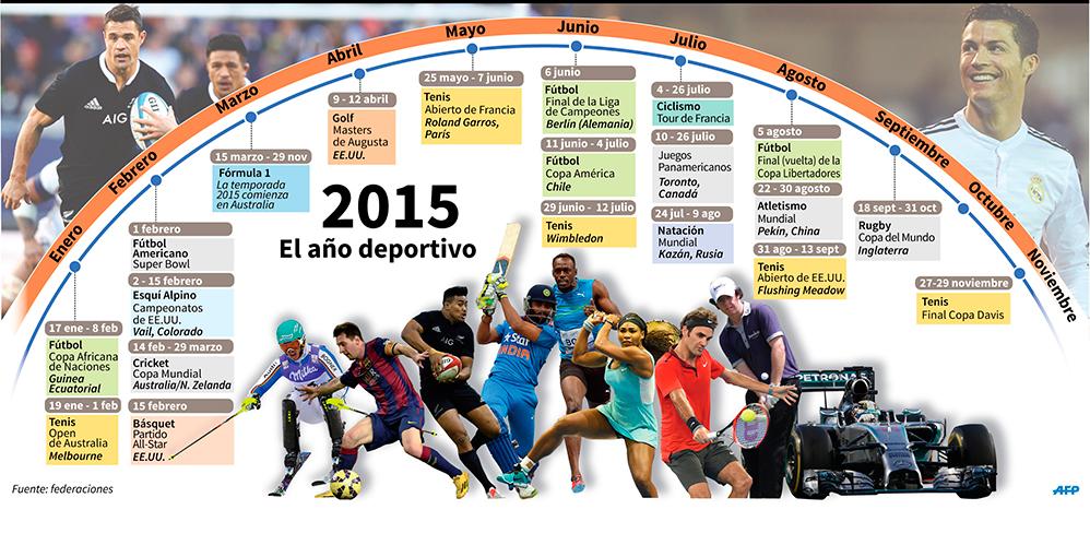 Eventos deportivos importantes para 2015