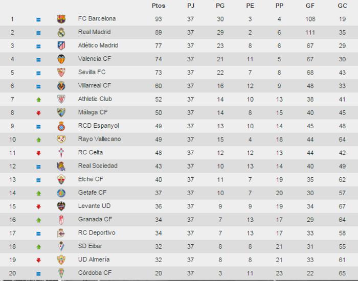 Clasificación Liga Barça campeón