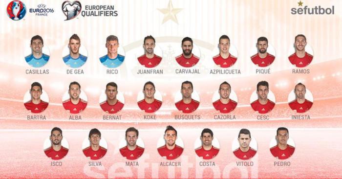 Convocatoria de la selección de España